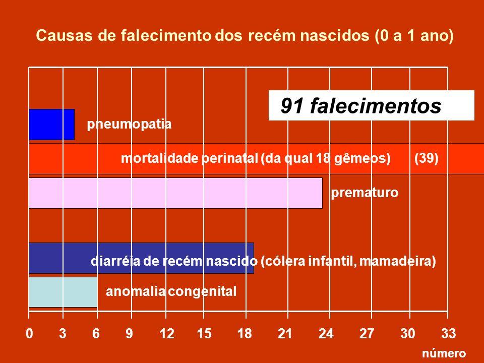 pneumopatia mortalidade perinatal (da qual 18 gêmeos) 0 3 6 9 12 15 18 21 24 27 30 33 prematuro anomalia congenital (39) diarréia de recém nascido (có