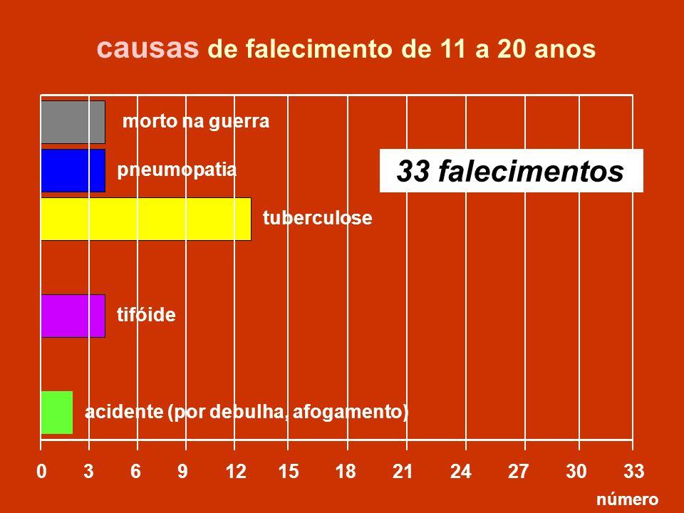 pneumopatia tuberculose 0 3 6 9 12 15 18 21 24 27 30 33 morto na guerra tifóide acidente (por debulha, afogamento) causas de falecimento de 11 a 20 an