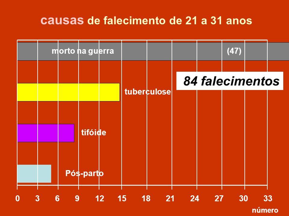 tuberculose 0 3 6 9 12 15 18 21 24 27 30 33 morto na guerra tifóide Pós-parto causas de falecimento de 21 a 31 anos número 84 falecimentos (47)