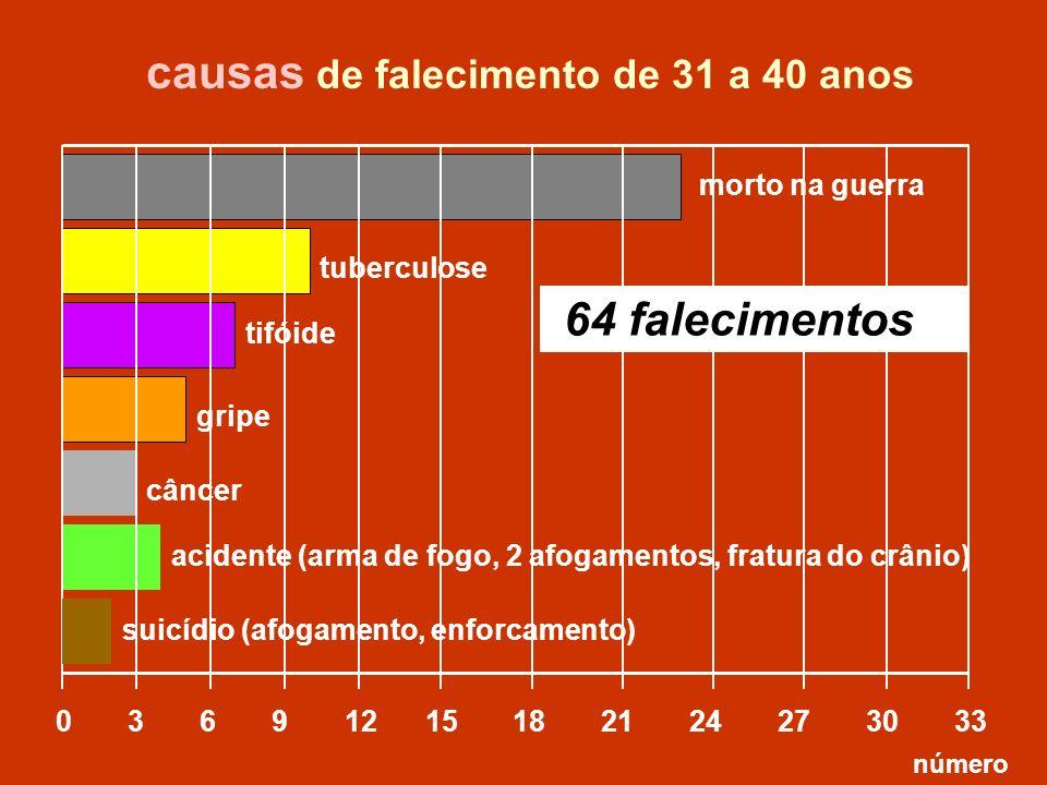 tuberculose 0 3 6 9 12 15 18 21 24 27 30 33 morto na guerra tifóide acidente (arma de fogo, 2 afogamentos, fratura do crânio) causas de falecimento de