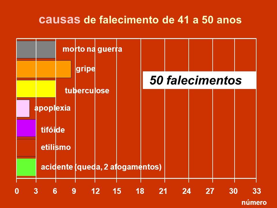 apoplexia tuberculose 0 3 6 9 12 15 18 21 24 27 30 33 morto na guerra tifóide acidente (queda, 2 afogamentos) causas de falecimento de 41 a 50 anos nú