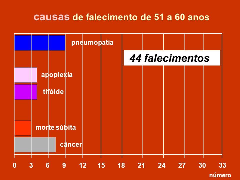 apoplexia 0 3 6 9 12 15 18 21 24 27 30 33 tifóide causas de falecimento de 51 a 60 anos número morte súbita 44 falecimentos pneumopatia câncer