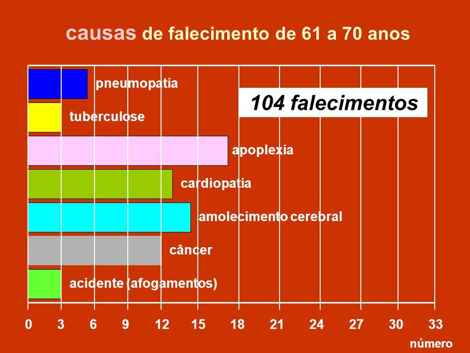 apoplexia 0 3 6 9 12 15 18 21 24 27 30 33 tuberculose causas de falecimento de 61 a 70 anos número acidente (afogamentos) pneumopatia câncer 104 falec