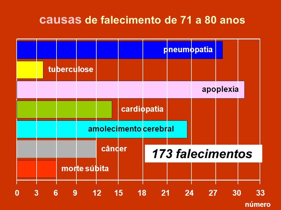 0 3 6 9 12 15 18 21 24 27 30 33 tuberculose causas de falecimento de 71 a 80 anos número pneumopatia câncer 173 falecimentos cardiopatia amolecimento