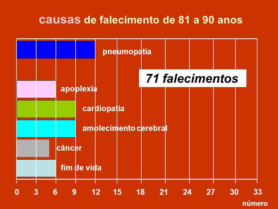 0 3 6 9 12 15 18 21 24 27 30 33 causas de falecimento de 81 a 90 anos número pneumopatia câncer 71 falecimentos cardiopatia amolecimento cerebral apop