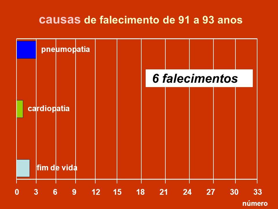 0 3 6 9 12 15 18 21 24 27 30 33 causas de falecimento de 91 a 93 anos número pneumopatia 6 falecimentos cardiopatia fim de vida