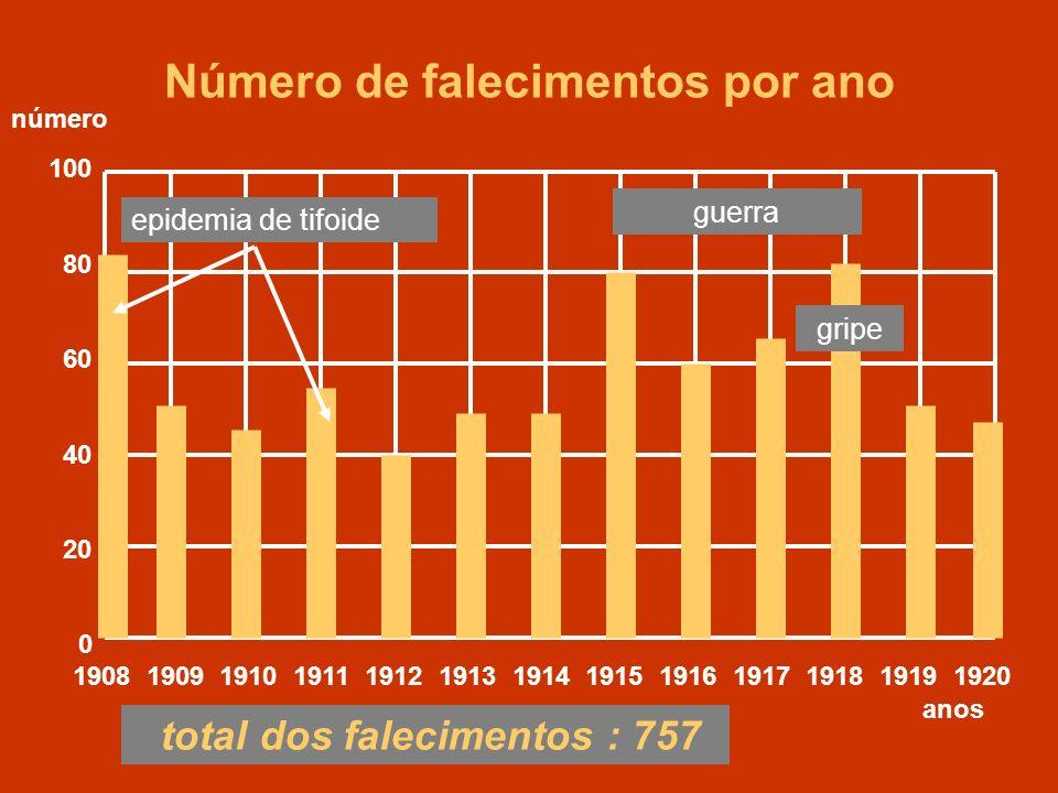 1908 1909 1910 1911 1912 1913 1914 1915 1916 1917 1918 1919 1920 100 80 60 40 20 0 anos Número de falecimentos por ano total dos falecimentos : 757 nú