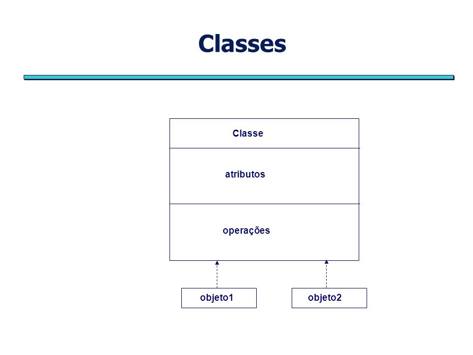 Classes Classe atributos operações objeto1objeto2