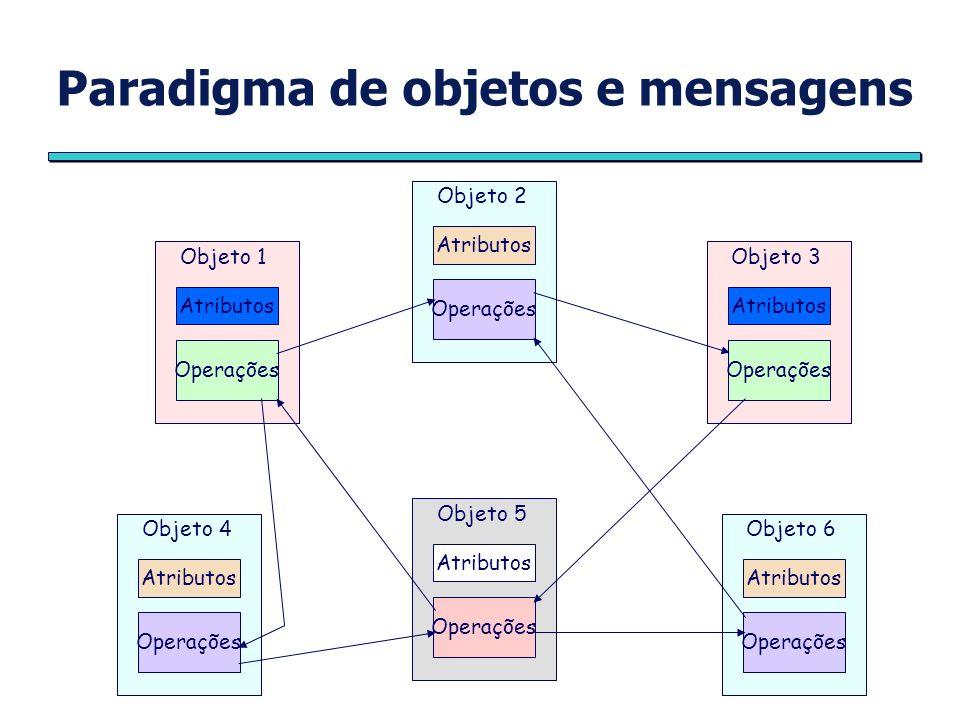 Paradigma de objetos e mensagens Atributos Operações Objeto 1 Atributos Operações Objeto 3 Atributos Operações Objeto 4 Atributos Operações Objeto 6 Atributos Operações Objeto 2 Atributos Operações Objeto 5