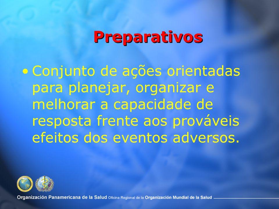 Ciclo dos Desastres Antes –Prevenção –Mitigação –Preparativos –Alerta Durante –Resposta Depois –Reabilitação –Reconstrução