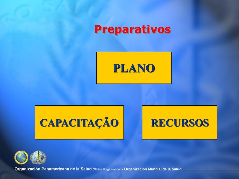 Preparativos Conjunto de ações orientadas para planejar, organizar e melhorar a capacidade de resposta frente aos prováveis efeitos dos eventos advers