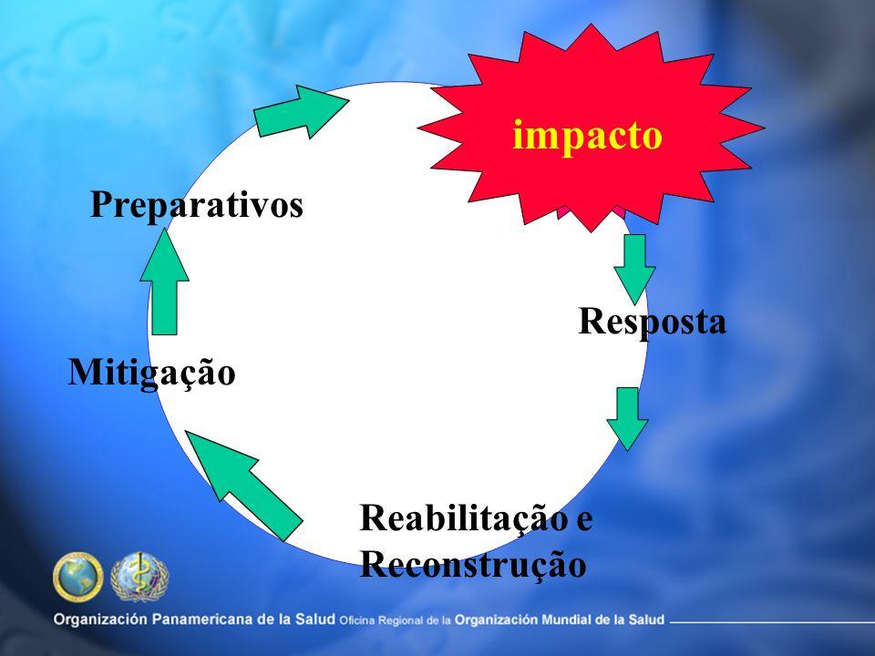 impacto Resposta Reabilitação e Reconstrução Mitigação Preparativos