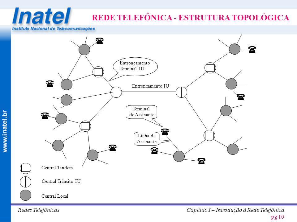 Redes TelefônicasCapítulo I – Introdução à Rede Telefônica pg 11 CLASSIFICAÇÃO DAS CENTRAIS CENTRAL LOCAL CENTRAL TRÂNSITO –CENTRAL TRÂNSITO INTERNACIONAL –CENTRAL TRÂNSITO CLASSE I –CENTRAL TRÂNSITO CLASSE II –CENTRAL TRÂNSITO CLASSE III –CENTRAL TRÂNSITO CLASSE IV CENTRAL TANDEM CPA - E CPA - T