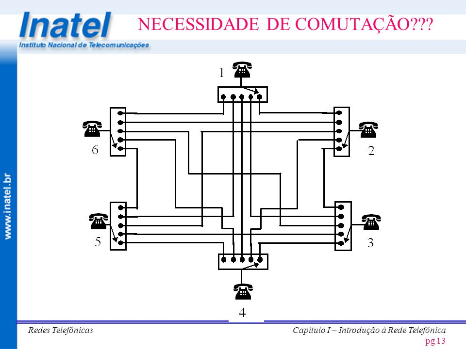 Redes TelefônicasCapítulo I – Introdução à Rede Telefônica pg 14 NECESSIDADE DA COMUTAÇÃO CENTRALIZADA ASSINANTES X PARES FIO 2 X 1 3 X 3 n X N 4 X 6 5 X 10 6 X 15 N = n x (n-1) / 2