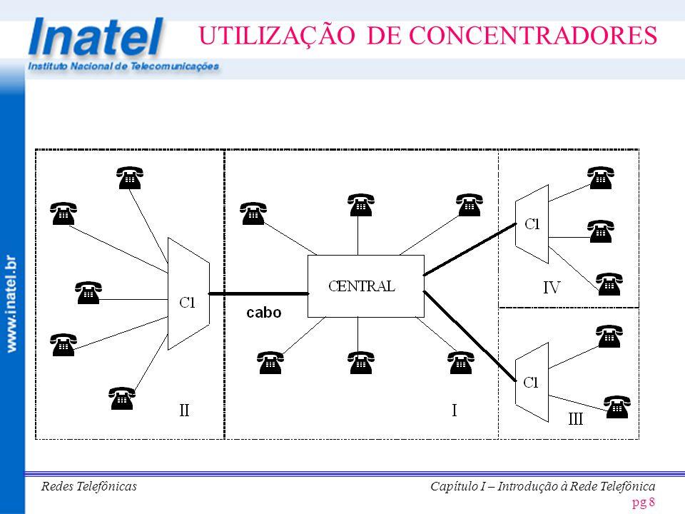 Redes TelefônicasCapítulo I – Introdução à Rede Telefônica pg 9 Conexões em uma Central Local Estágio de Assinantes Seletor de Grupo Multiplexador de Assinantes Estágio Remoto de Assinantes WLL (RLL) Central Local