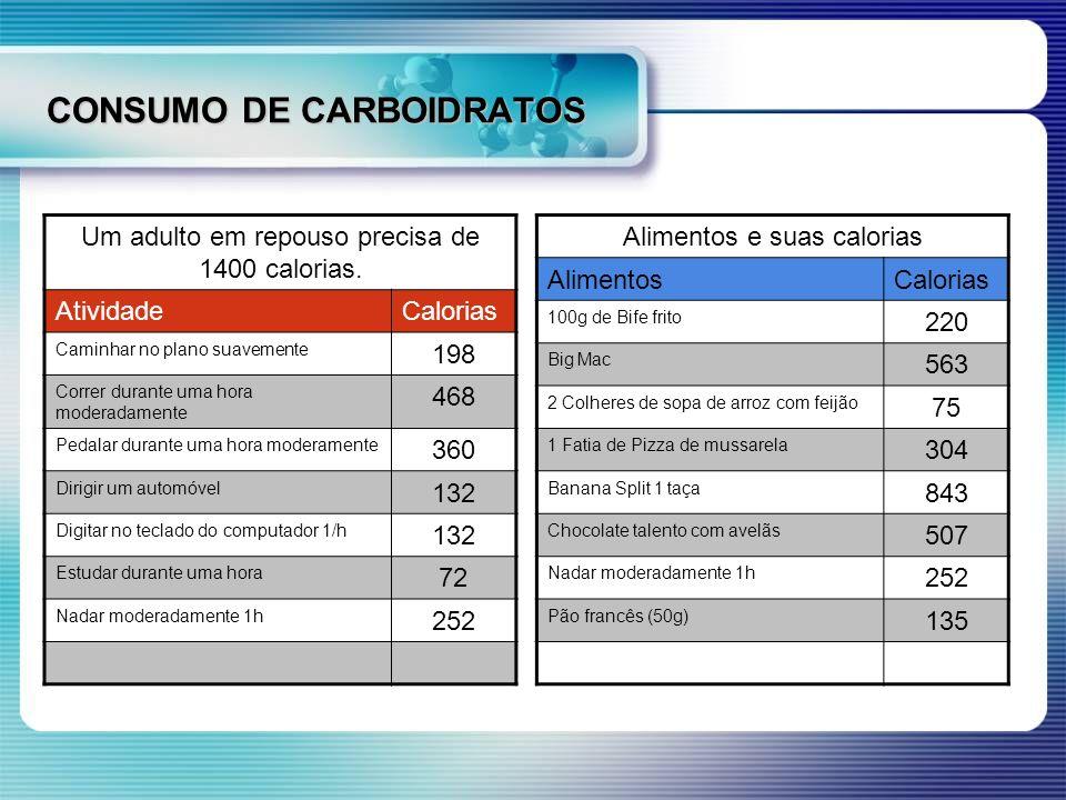 CONSUMO DE CARBOIDRATOS Um adulto em repouso precisa de 1400 calorias. AtividadeCalorias Caminhar no plano suavemente 198 Correr durante uma hora mode