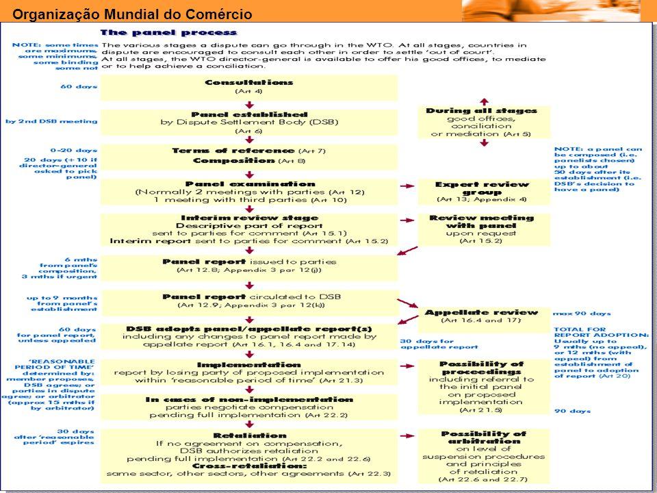 Organização Mundial do Comércio www.e-deliver.com.brGilberto Sarfati Genebra 1998