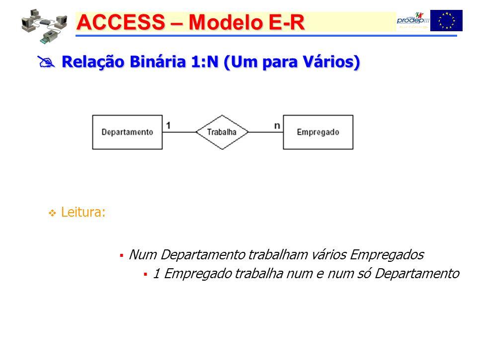 ACCESS – Modelo E-R Relação Binária 1:N (Um para Vários) Relação Binária 1:N (Um para Vários) Leitura: Num Departamento trabalham vários Empregados 1 Empregado trabalha num e num só Departamento
