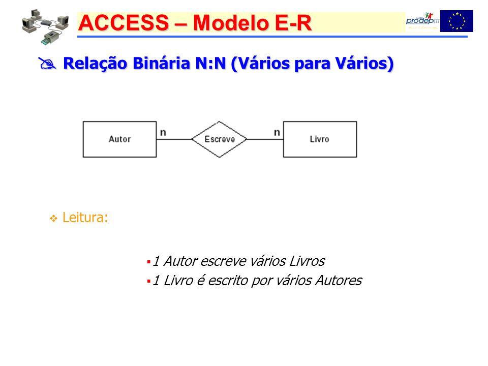 ACCESS – Modelo E-R Relação Binária N:N (Vários para Vários) Relação Binária N:N (Vários para Vários) Leitura: 1 Autor escreve vários Livros 1 Livro é escrito por vários Autores