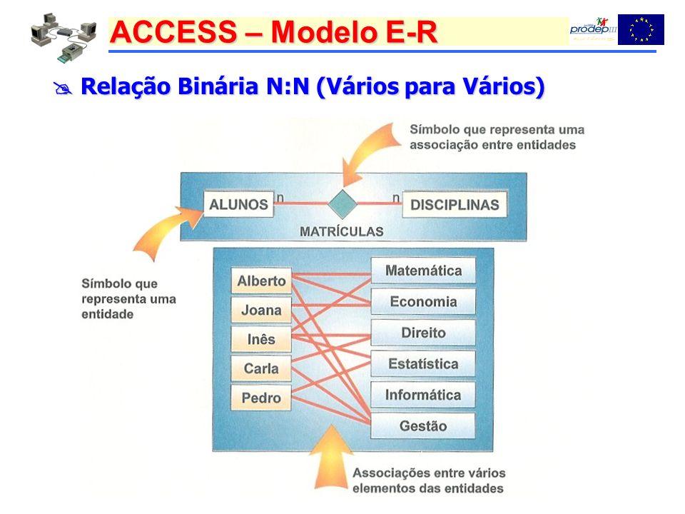 ACCESS – Modelo E-R Relação Binária N:N (Vários para Vários) Relação Binária N:N (Vários para Vários)