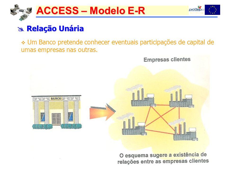 ACCESS – Modelo E-R Relação Unária Relação Unária Um Banco pretende conhecer eventuais participações de capital de umas empresas nas outras.