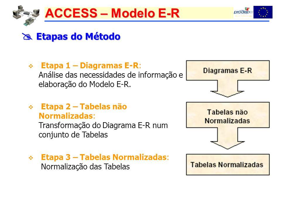 ACCESS – Modelo E-R Etapas do Método Etapas do Método Etapa 1 – Diagramas E-R: Análise das necessidades de informação e elaboração do Modelo E-R.