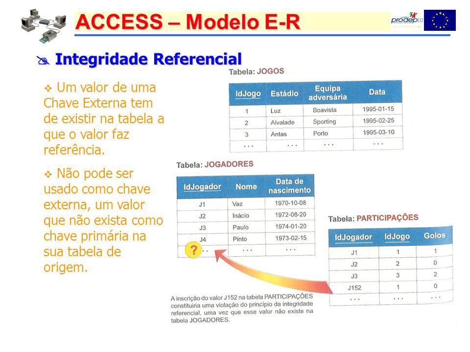 ACCESS – Modelo E-R Integridade Referencial Integridade Referencial Um valor de uma Chave Externa tem de existir na tabela a que o valor faz referência.