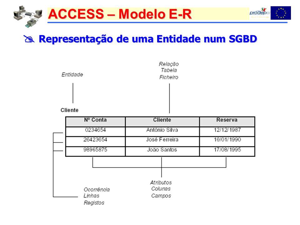ACCESS – Modelo E-R Representação de uma Entidade num SGBD Representação de uma Entidade num SGBD