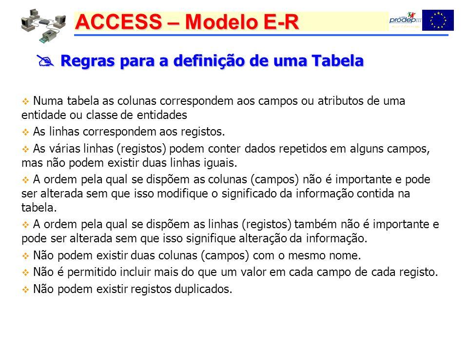 ACCESS – Modelo E-R Regras para a definição de uma Tabela Regras para a definição de uma Tabela Numa tabela as colunas correspondem aos campos ou atributos de uma entidade ou classe de entidades As linhas correspondem aos registos.