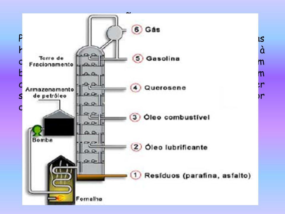 DESTILAÇÃO FRACIONADA Para a separação dos componentes das misturas homogêneas líquido-líquido, recorre-se comumente à destilação Fracionada.