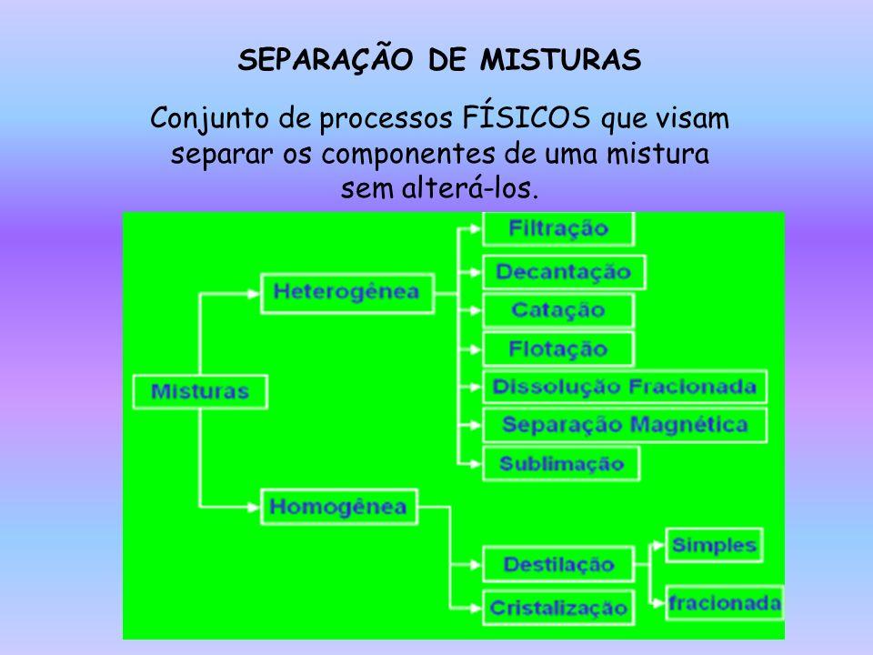 SEPARAÇÃO DE MISTURAS Conjunto de processos FÍSICOS que visam separar os componentes de uma mistura sem alterá-los.
