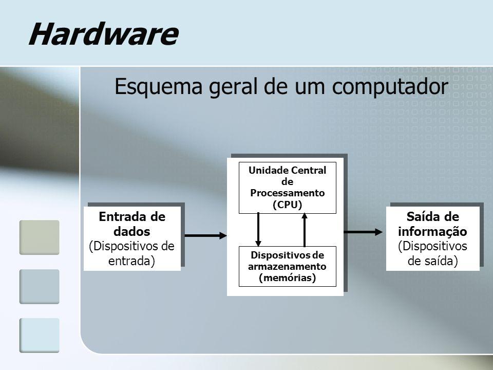 Hardware Esquema geral de um computador Processamento (Unidade Central de Processamento) Processamento (Unidade Central de Processamento) Saída de inf