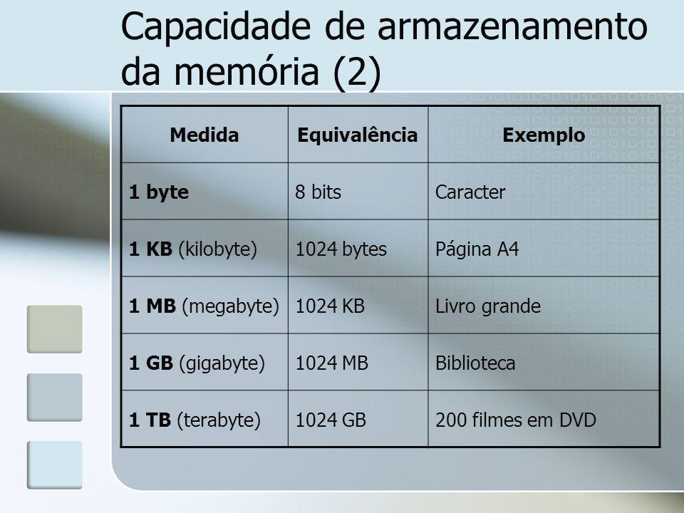 Capacidade de armazenamento da memória (2) MedidaEquivalênciaExemplo 1 byte8 bitsCaracter 1 KB (kilobyte)1024 bytesPágina A4 1 MB (megabyte)1024 KBLiv