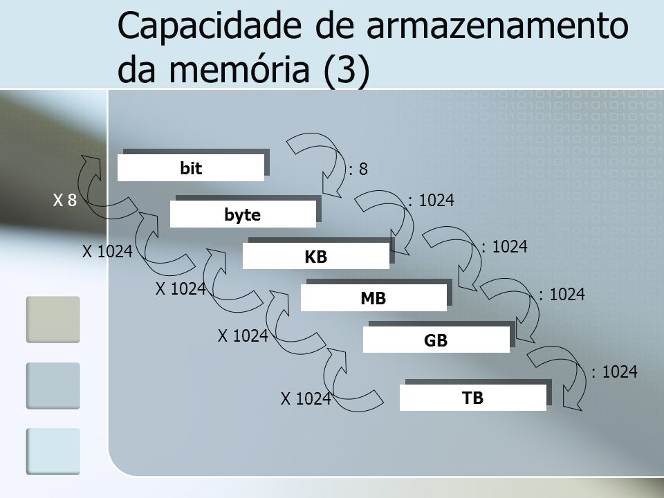 Capacidade de armazenamento da memória (3) bit byte KB MB GB TB : 8 : 1024 X 1024 X 8 : 1024