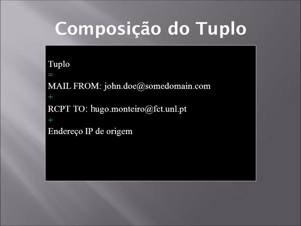Composição do Tuplo Tuplo = MAIL FROM: john.doe@somedomain.com + RCPT TO : h ugo.monteiro@fct.unl.pt + Endereço IP de origem