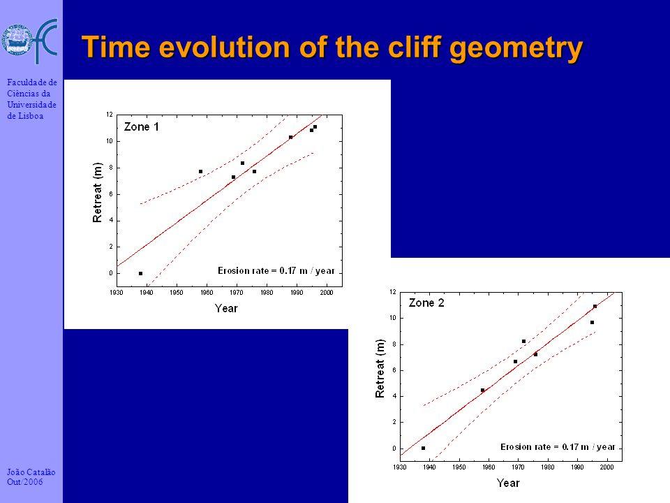 João Catalão Out/2006 Faculdade de Ciências da Universidade de Lisboa 16 Time evolution of the cliff geometry