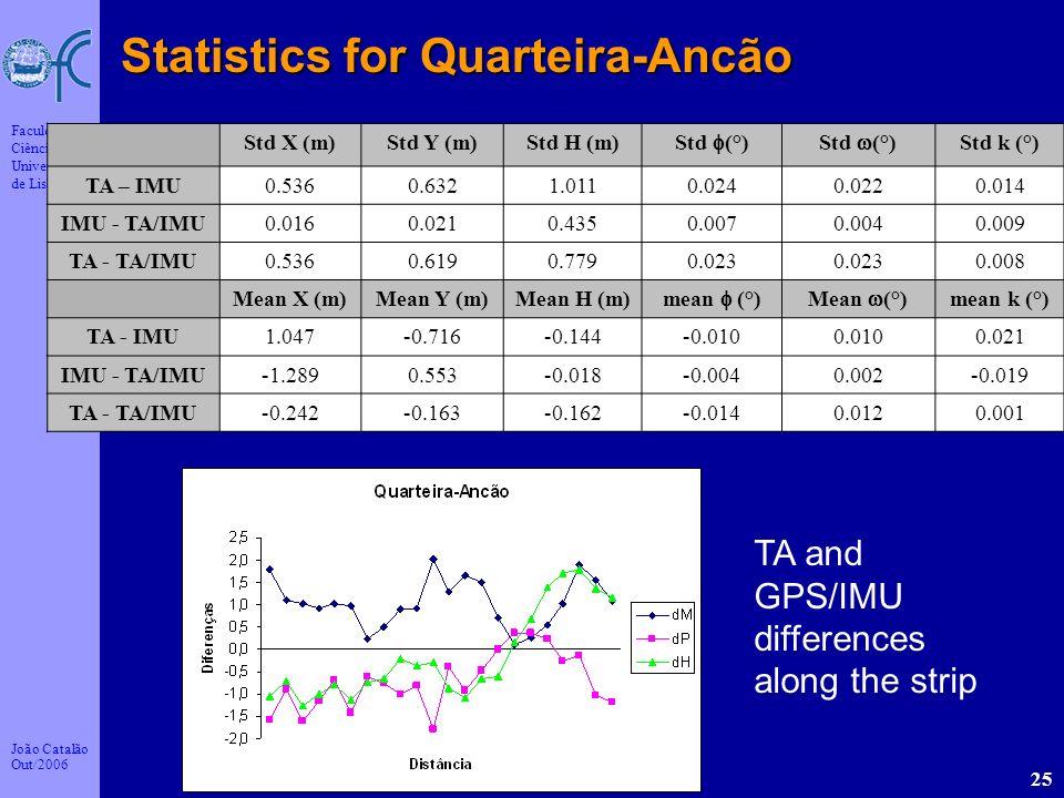 João Catalão Out/2006 Faculdade de Ciências da Universidade de Lisboa 25 Statistics for Quarteira-Ancão Std X (m)Std Y (m)Std H (m) Std (°) Std k (°)