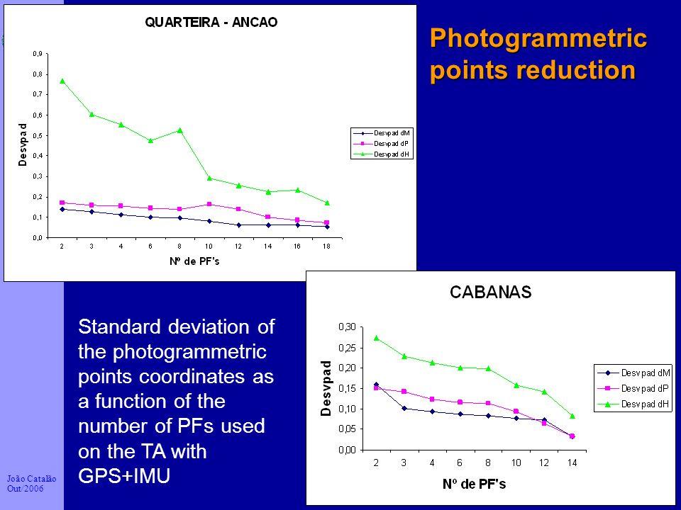 João Catalão Out/2006 Faculdade de Ciências da Universidade de Lisboa 26 Standard deviation of the photogrammetric points coordinates as a function of