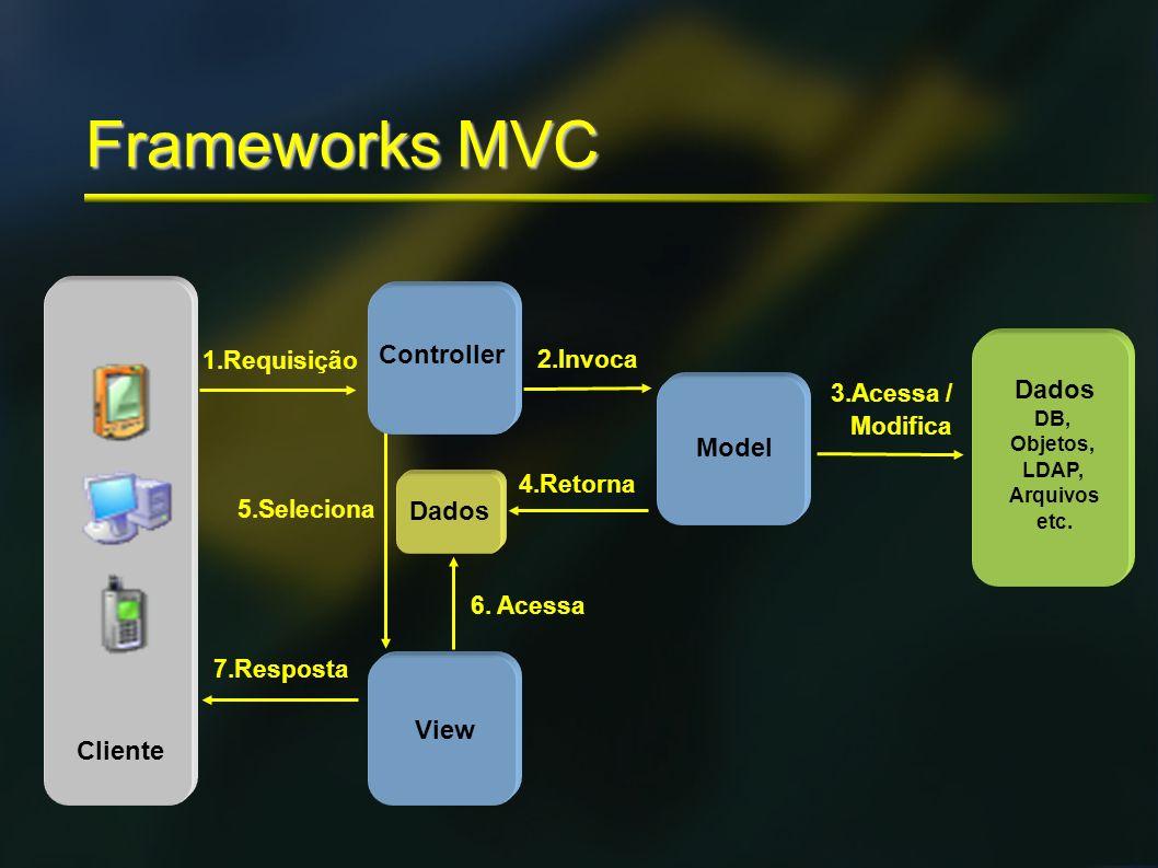 Frameworks MVC 1.Requisição 7.Resposta View 6. Acessa 4.Retorna Dados 2.Invoca 5.Seleciona Dados DB, Objetos, LDAP, Arquivos etc. 3.Acessa / Modifica