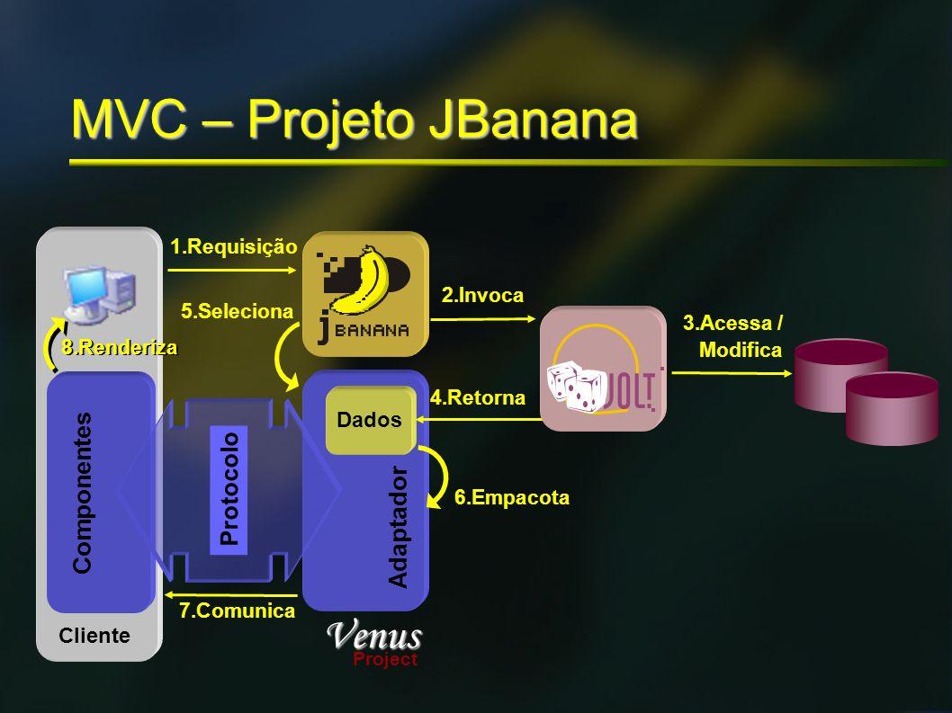 Cliente MVC – Projeto JBanana 1.Requisição Venus Project Adaptador 5.Seleciona Dados 4.Retorna 2.Invoca 3.Acessa / Modifica Componentes 8.Renderiza 6.