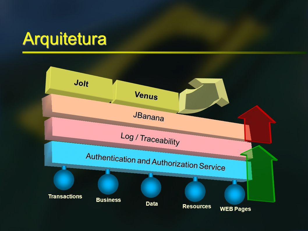 Arquitetura JBanana Log / Traceability Authentication and Authorization Service Transactions Business Data Resources WEB Pages Jolt Venus
