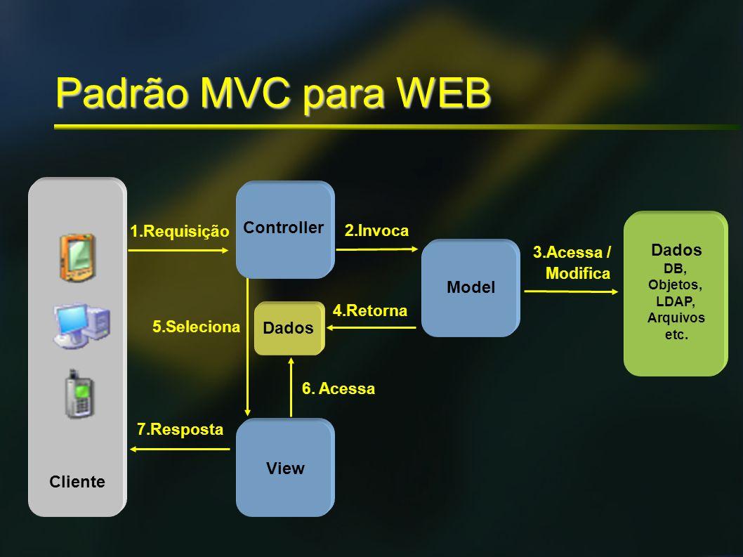 1.Requisição 7.Resposta View 6. Acessa 4.Retorna Dados 2.Invoca 5.Seleciona Dados DB, Objetos, LDAP, Arquivos etc. 3.Acessa / Modifica Model Cliente P