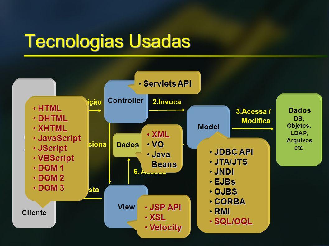 Tecnologias Usadas 1.Requisição 7.Resposta View 6. Acessa 4.Retorna Dados 2.Invoca 5.Seleciona Dados DB, Objetos, LDAP, Arquivos etc. 3.Acessa / Modif