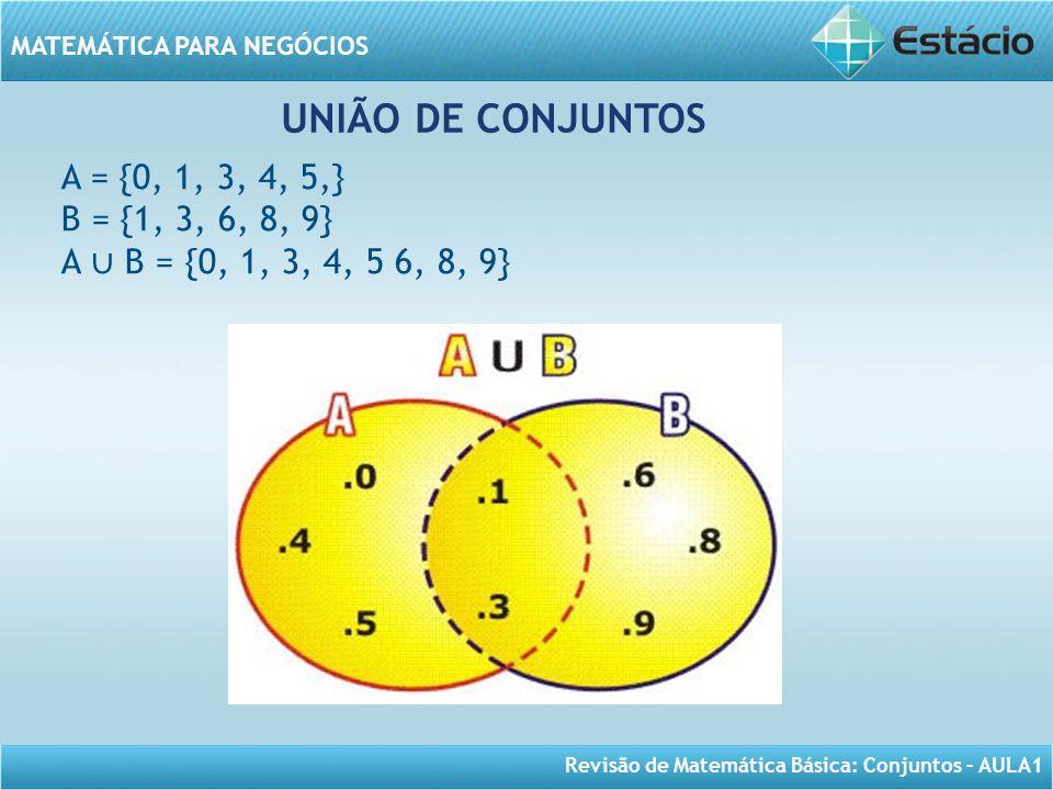 Revisão de Matemática Básica: Conjuntos – AULA1 MATEMÁTICA PARA NEGÓCIOS UNIÃO DE CONJUNTOS A = {0, 1, 3, 4, 5,} B = {1, 3, 6, 8, 9} A B = {0, 1, 3, 4