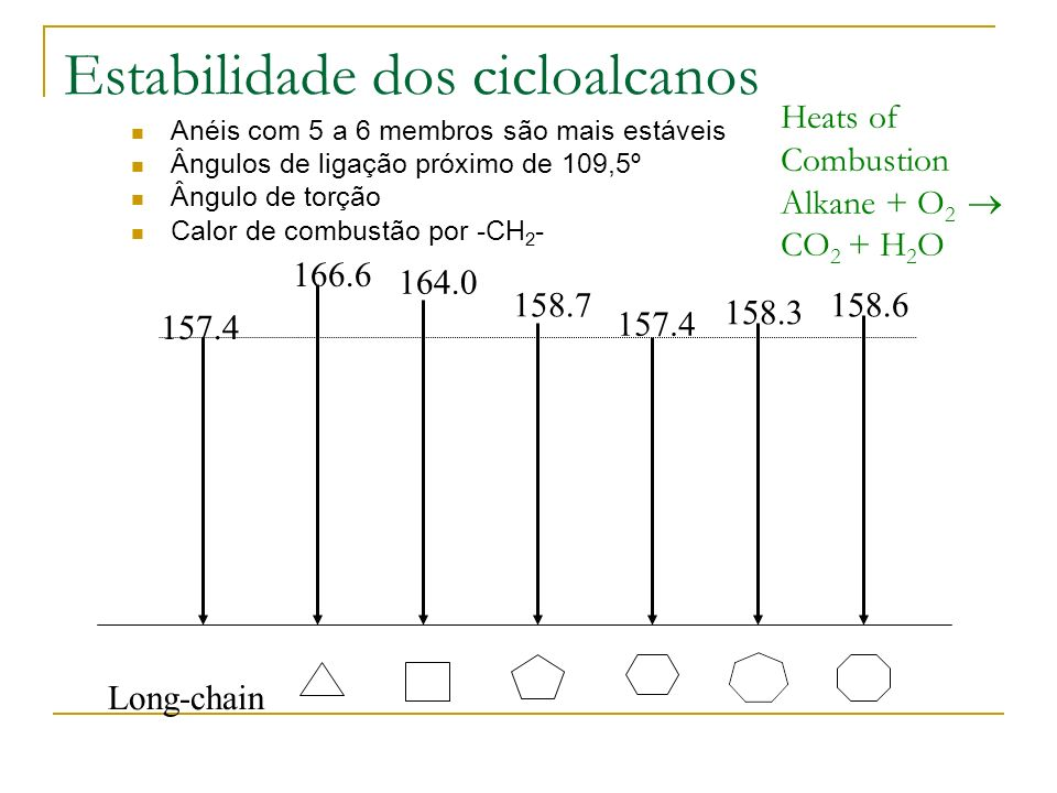 Estabilidade dos cicloalcanos Anéis com 5 a 6 membros são mais estáveis Ângulos de ligação próximo de 109,5º Ângulo de torção Calor de combustão por -