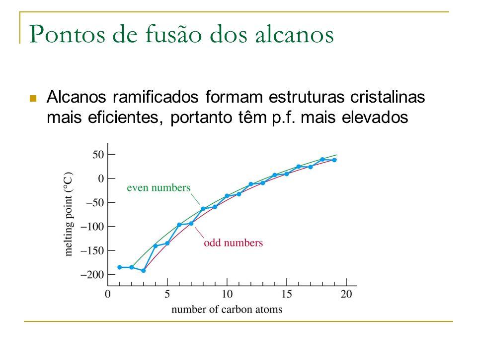 Alcanos ramificados Aumento da ramificação baixa o ponto de ebulição Aumento da ramificação aumenta o ponto de fusão H CH 3 CH CH 3 CH 2 CH 2 CH 3 bp 60°C mp -154°C CH 3 CH CH 3 CH CH 3 CH 3 bp 58°C mp -135°C bp 50°C mp -98°C CH 3 C C 3 CH 3 CH 2 CH 3