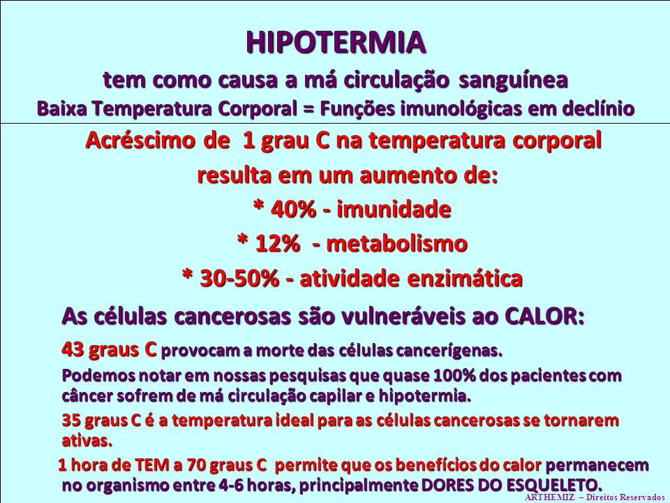 HIPOTERMIA tem como causa a má circulação sanguínea Baixa Temperatura Corporal = Funções imunológicas em declínio Acréscimo de 1 grau C na temperatura