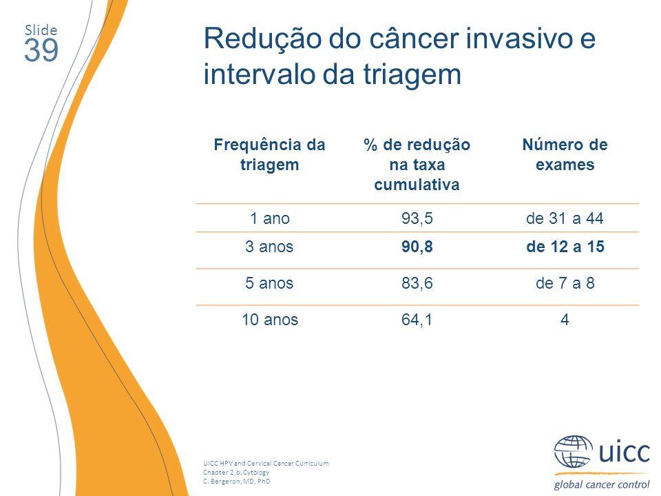 UICC HPV and Cervical Cancer Curriculum Chapter 2.b. Cytology C. Bergeron, MD, PhD Slide 39 Redução do câncer invasivo e intervalo da triagem Frequênc