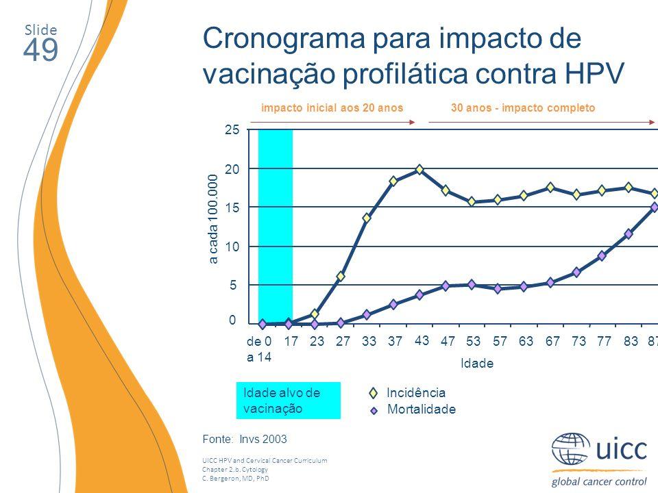UICC HPV and Cervical Cancer Curriculum Chapter 2.b. Cytology C. Bergeron, MD, PhD Slide 49 Cronograma para impacto de vacinação profilática contra HP