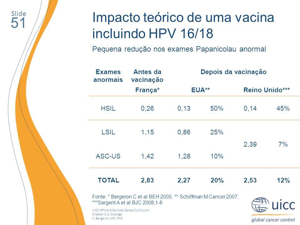 UICC HPV and Cervical Cancer Curriculum Chapter 2.b. Cytology C. Bergeron, MD, PhD Slide 51 Impacto teórico de uma vacina incluindo HPV 16/18 Pequena